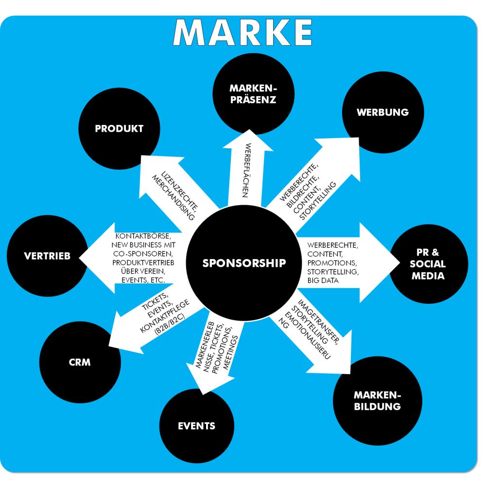 Sponsoring Chart